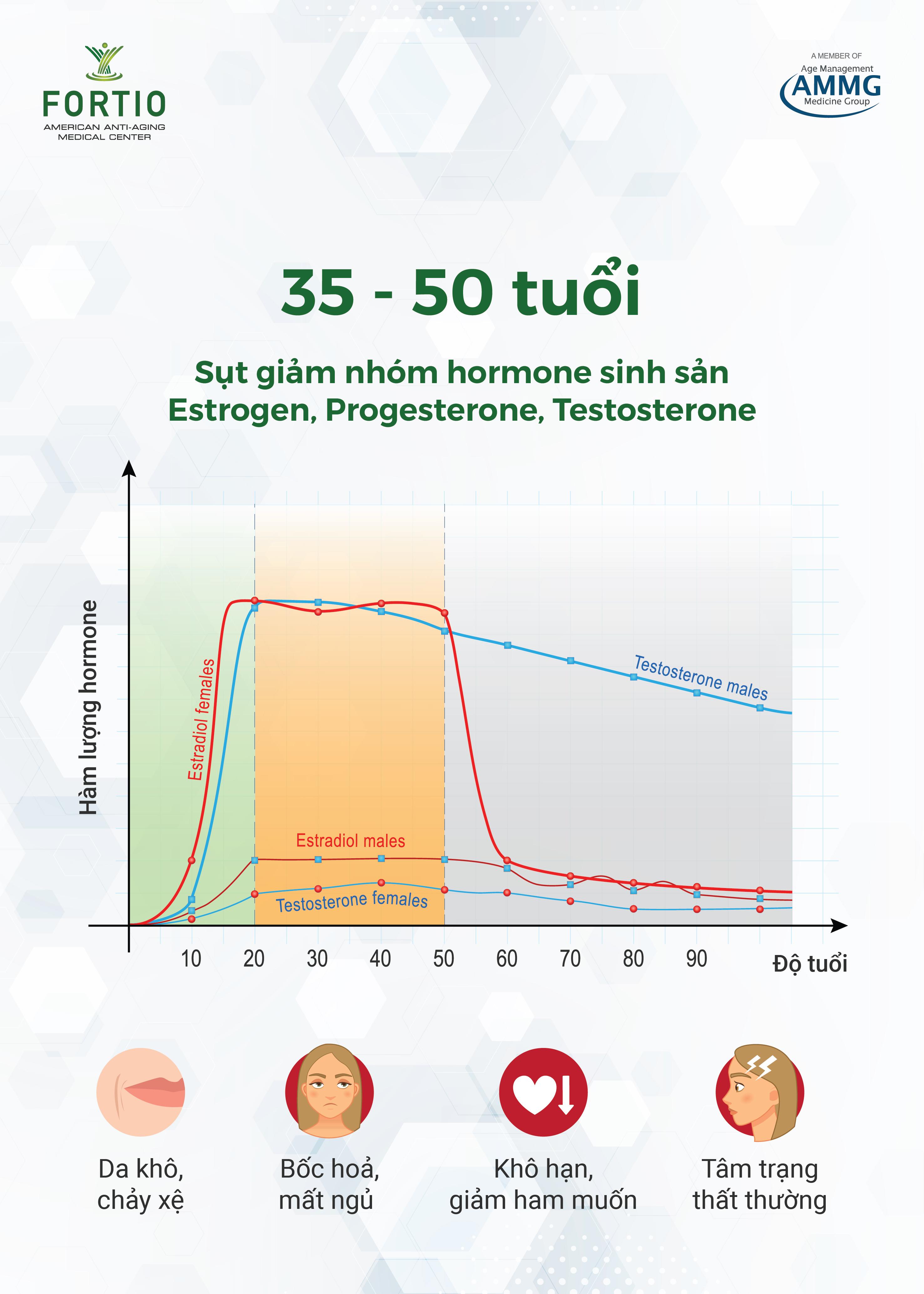 Biểu hiện mất cân bằng hormone